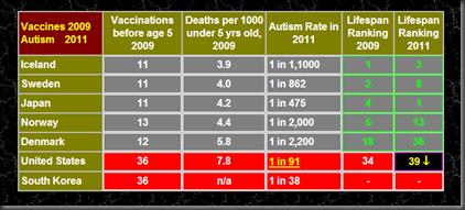 autism_vaccines_rate_thumb%255B2%255D